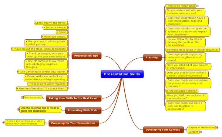 Presentation Mindmap
